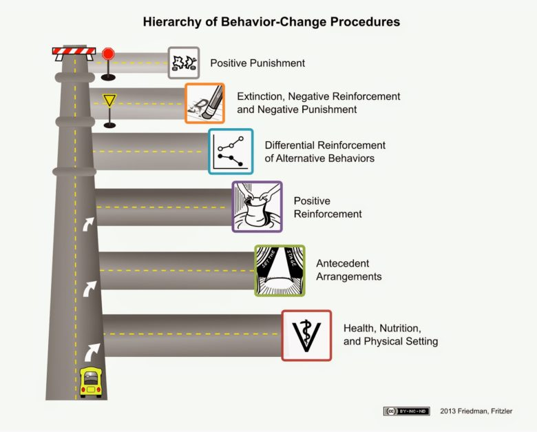 hierarchy-road-map